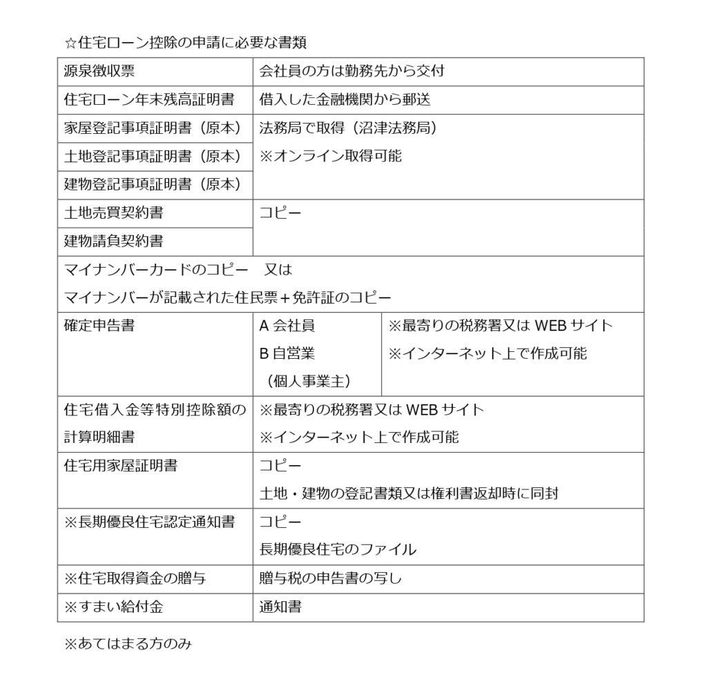 住宅ローン控除の申請に必要な書類