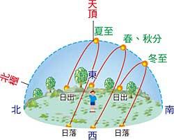 太陽の軌道のイラスト
